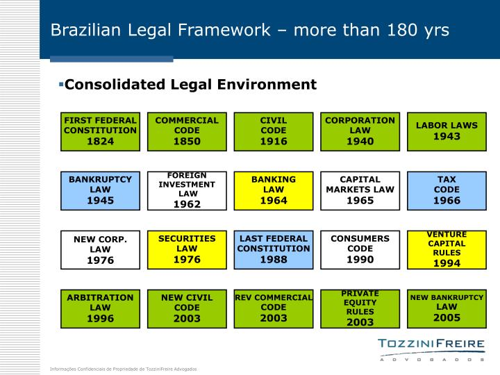 Brazilian legal framework more than 180 yrs