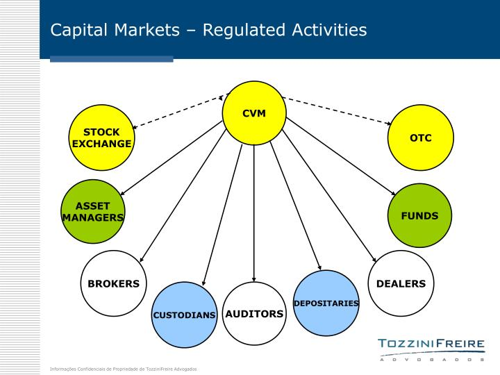 Capital Markets – Regulated Activities