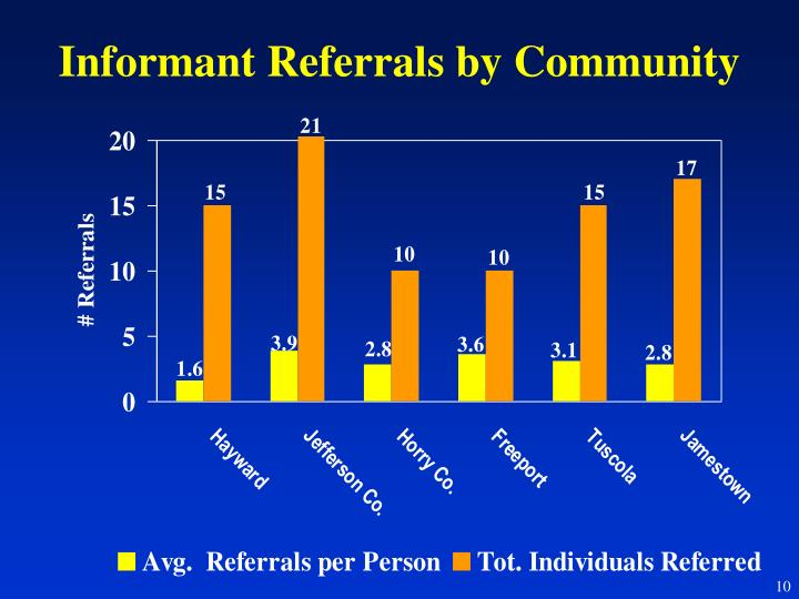 Informant Referrals by Community