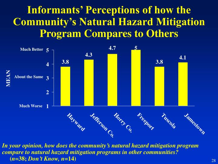 Informants' Perceptions of how the Community's Natural Hazard Mitigation Program Compares to Others
