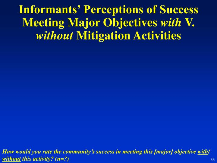 Informants' Perceptions of Success Meeting Major Objectives