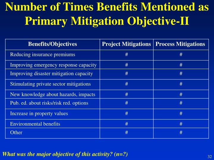 Number of Times Benefits Mentioned as Primary Mitigation Objective-II