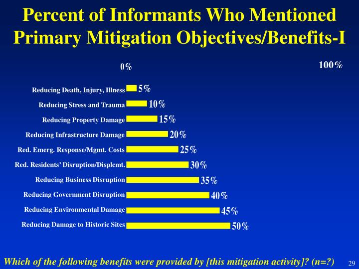 Percent of Informants Who Mentioned Primary Mitigation Objectives/Benefits-I