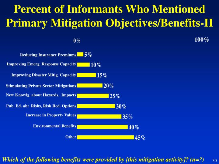 Percent of Informants Who Mentioned Primary Mitigation Objectives/Benefits-II