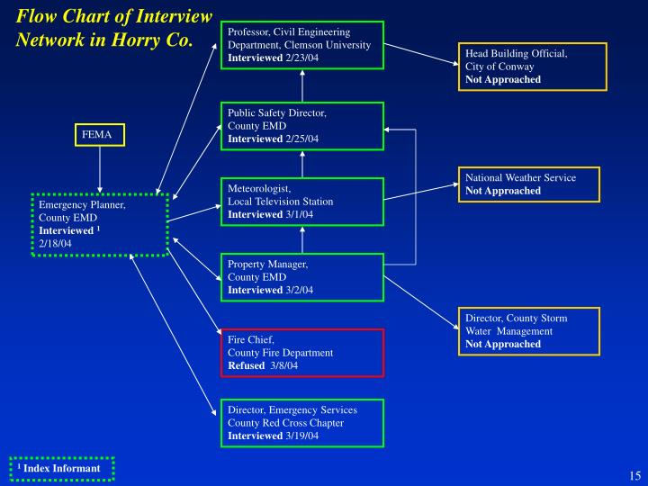 Flow Chart of Interview