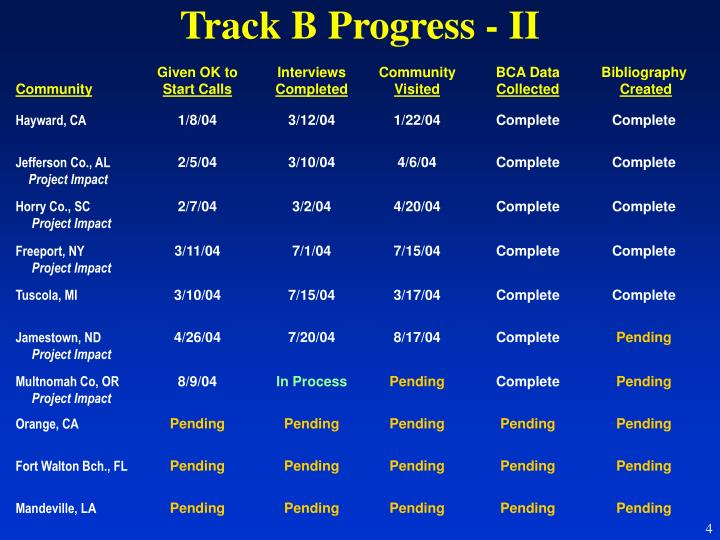 Track B Progress - II