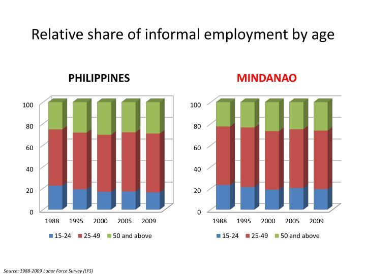 Relative share of informal