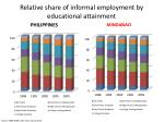 relative share of informal employment by educational attainment