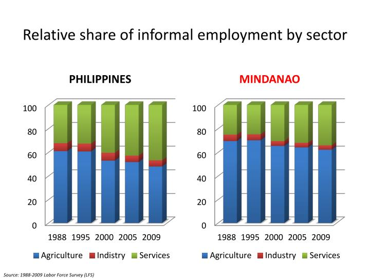 Relative share of informal employment by sector