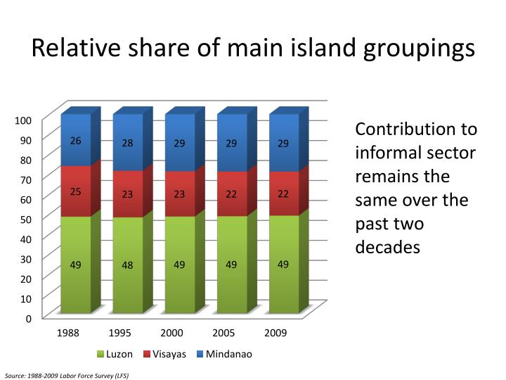 Relative share of main island groupings