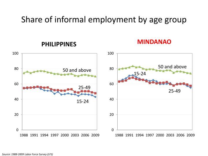 Share of informal employment by age group