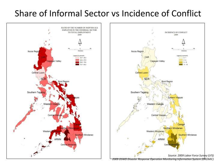 Share of Informal Sector