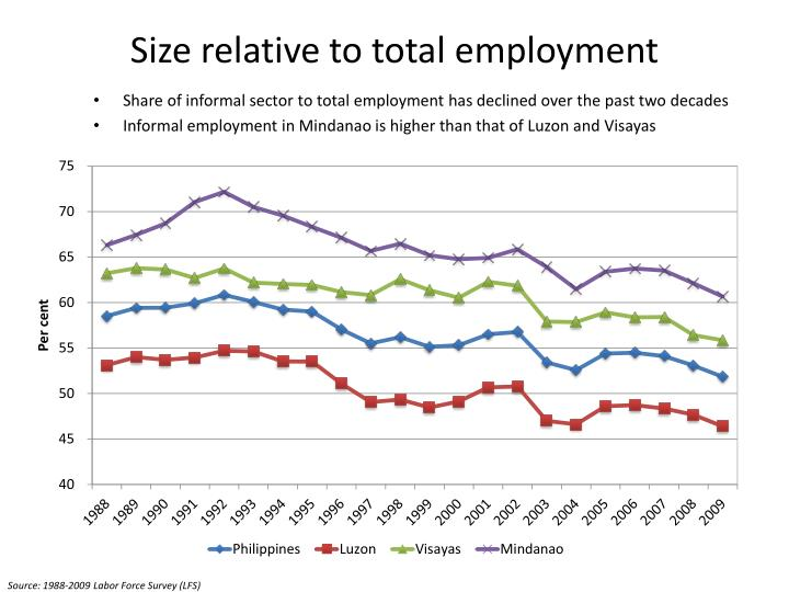 Size relative to total employment