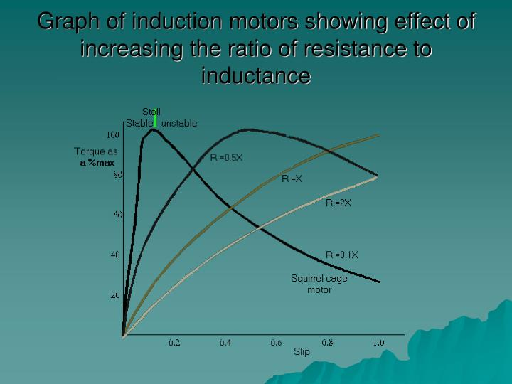 Graph of induction motors showing effect of increasing the ratio of resistance to inductance