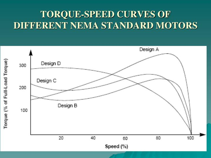 TORQUE-SPEED CURVES OF DIFFERENT NEMA STANDARD MOTORS