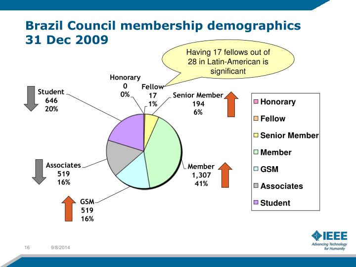 Brazil Council membership demographics