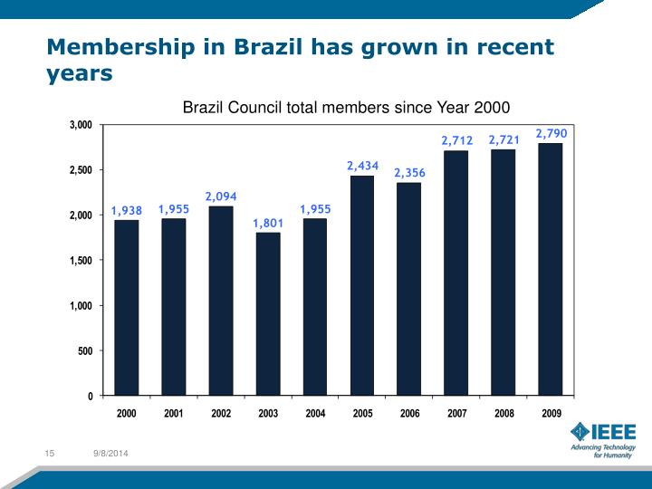 Membership in Brazil has grown in recent years