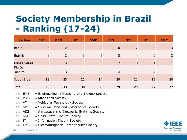 Society Membership in Brazil
