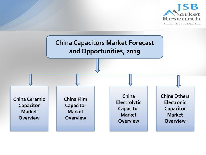 China Capacitors Market Forecast and Opportunities, 2019