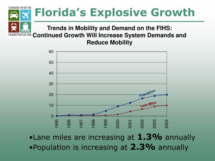 Florida's Explosive Growth