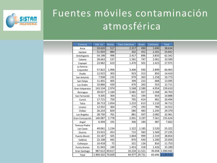 Fuentes móviles contaminación