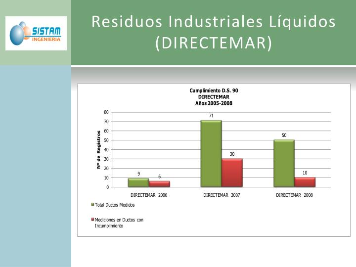 Residuos Industriales Líquidos (DIRECTEMAR)