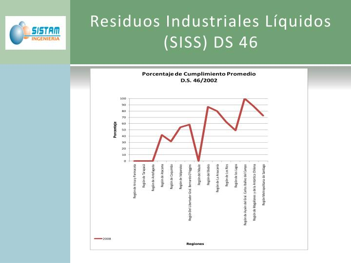 Residuos Industriales Líquidos (SISS) DS 46
