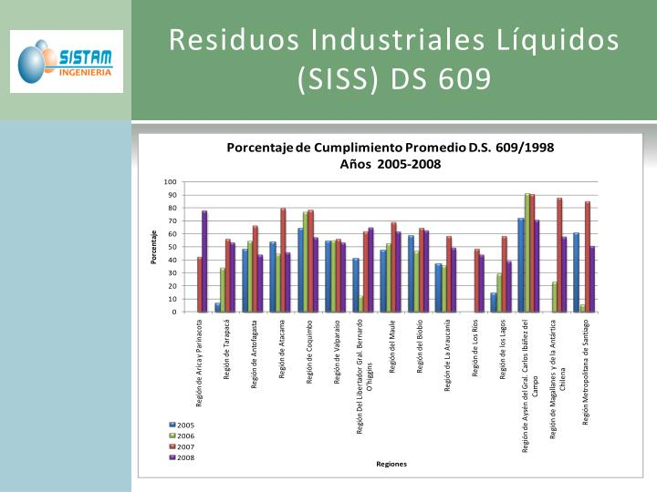 Residuos Industriales Líquidos (SISS) DS 609