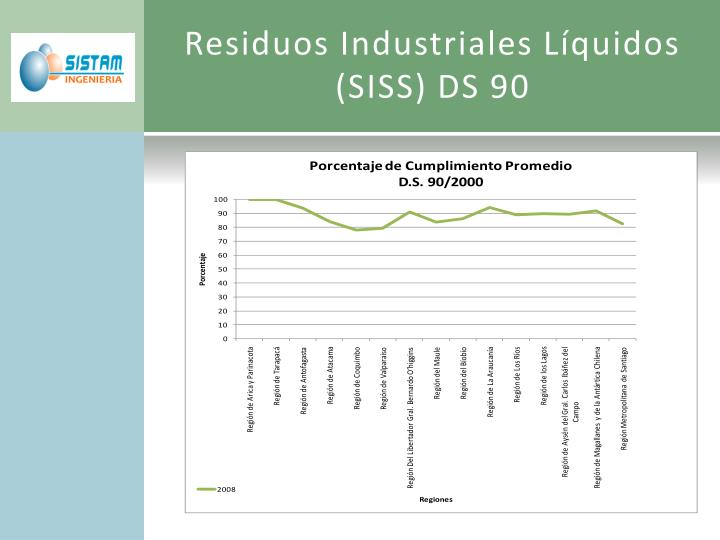 Residuos Industriales Líquidos (SISS) DS 90