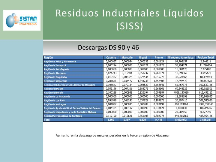 Residuos Industriales Líquidos (SISS)