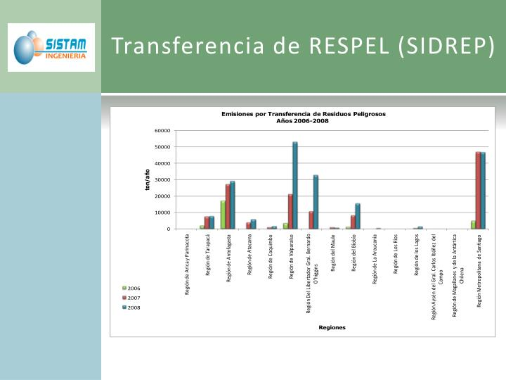 Transferencia de RESPEL (SIDREP)