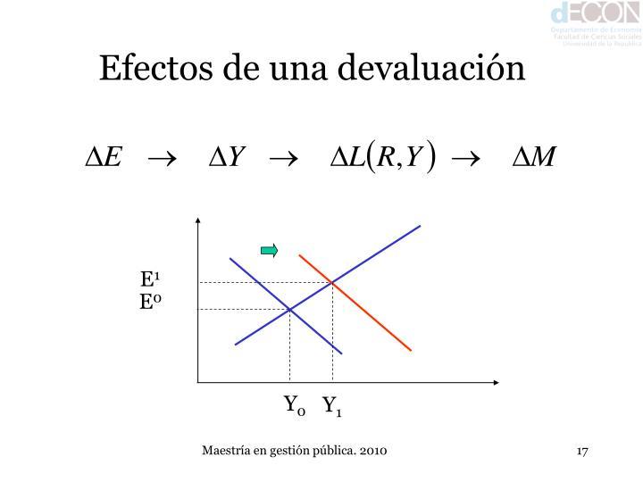 Efectos de una devaluación