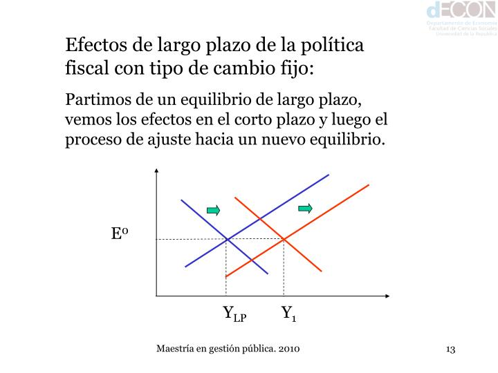 Efectos de largo plazo de la política fiscal con tipo de cambio fijo: