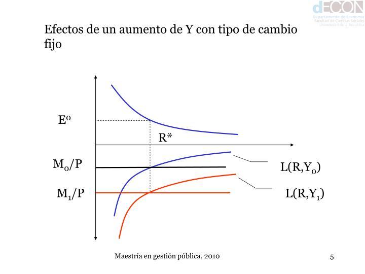 Efectos de un aumento de Y con tipo de cambio fijo