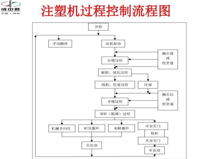 注塑机过程控制流程图