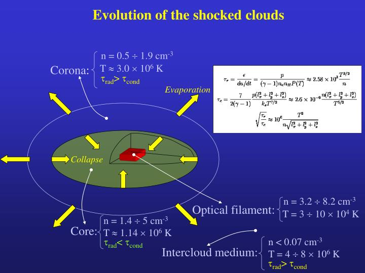 Evolution of the shocked clouds