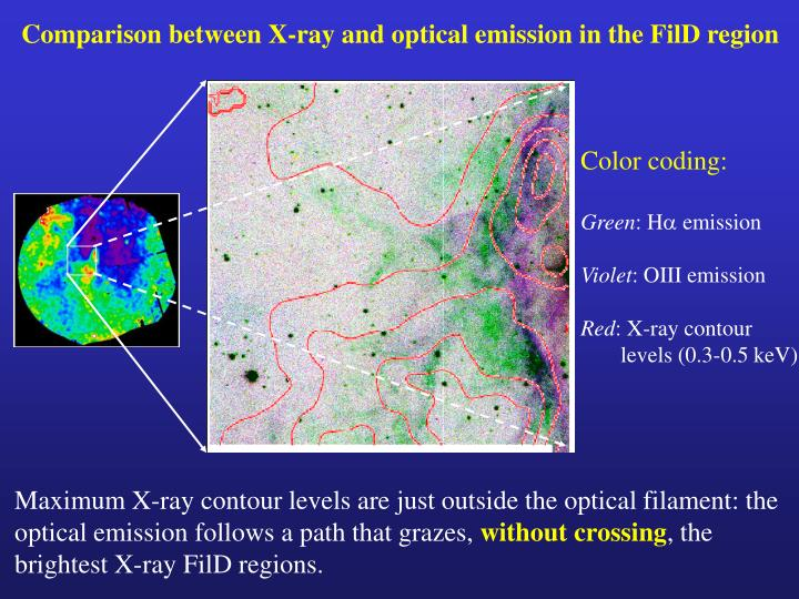 Comparison between X-ray and optical emission in the FilD region