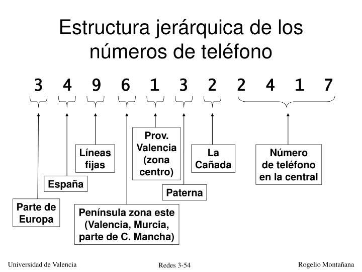 Estructura jerárquica de los números de teléfono