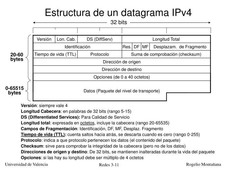 Estructura de un datagrama IPv4