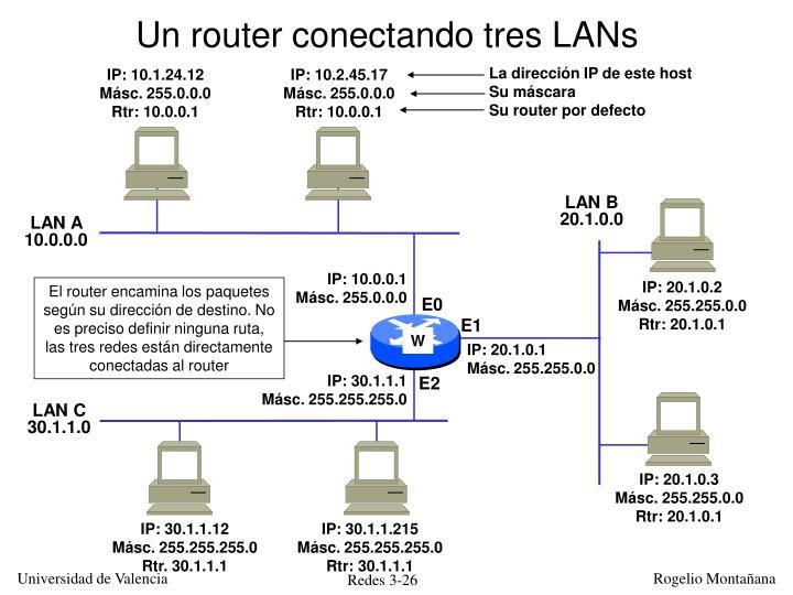 Un router conectando tres LANs