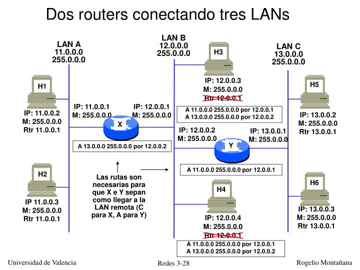 Dos routers conectando tres LANs