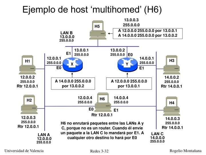 Ejemplo de host 'multihomed' (H6)