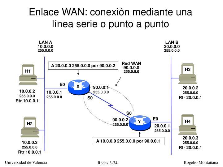 Enlace WAN: conexión mediante una línea serie o punto a punto