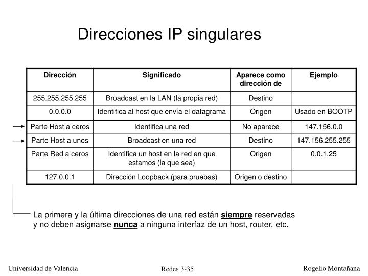 Direcciones IP singulares