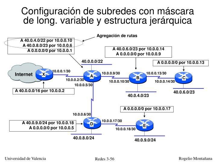 Configuración de subredes con máscara de long. variable y estructura jerárquica