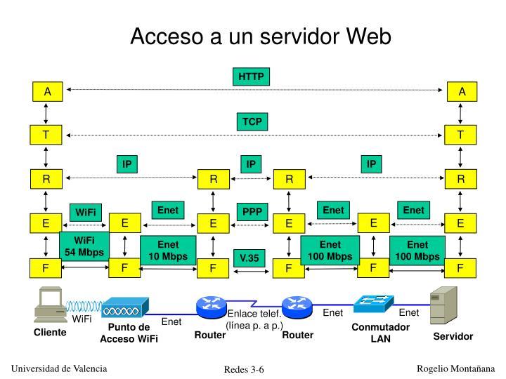 Acceso a un servidor Web