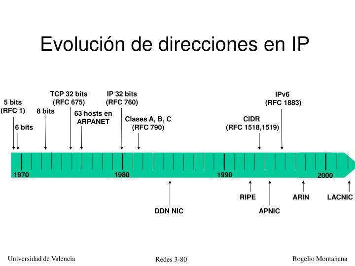 Evolución de direcciones en IP