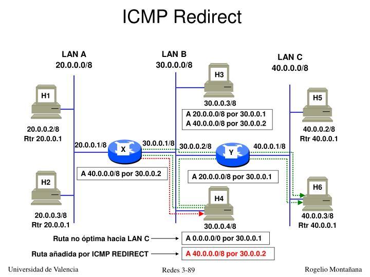 Ruta añadida por ICMP REDIRECT