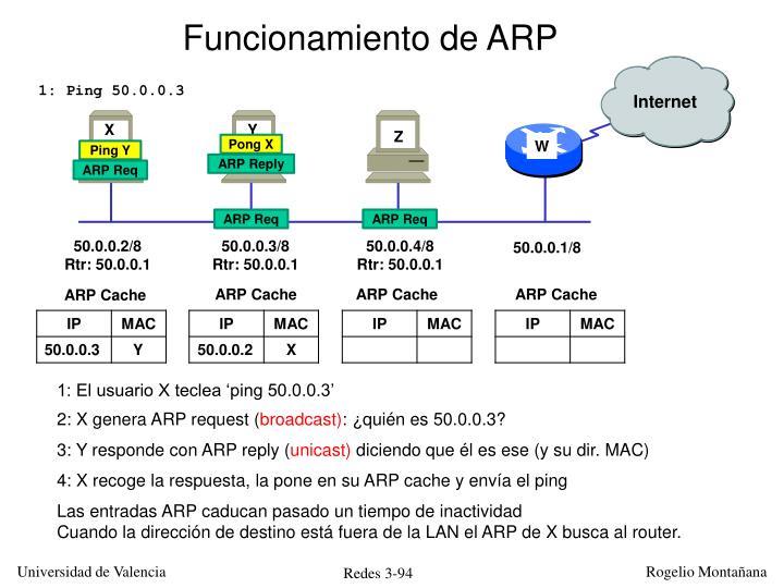 Funcionamiento de ARP