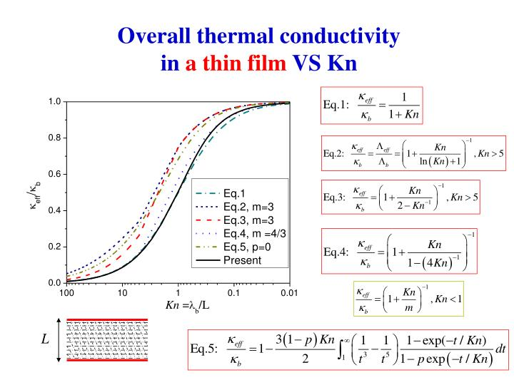 Overall thermal conductivity  in